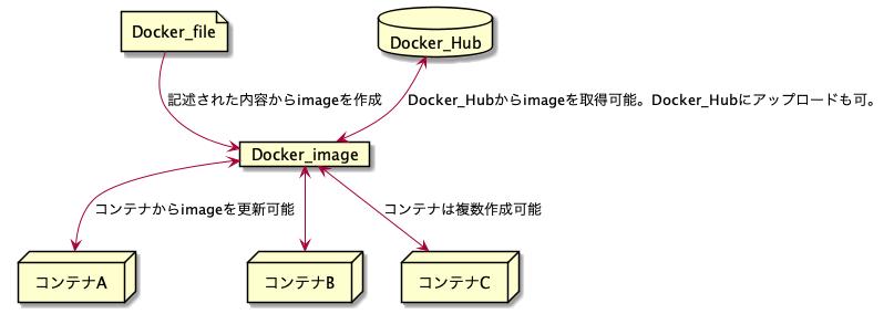 Docker関係図